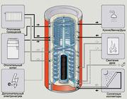 Бак-аккумулятор,  буферная емкость для отопления,  теплоаккумулятор в Ки